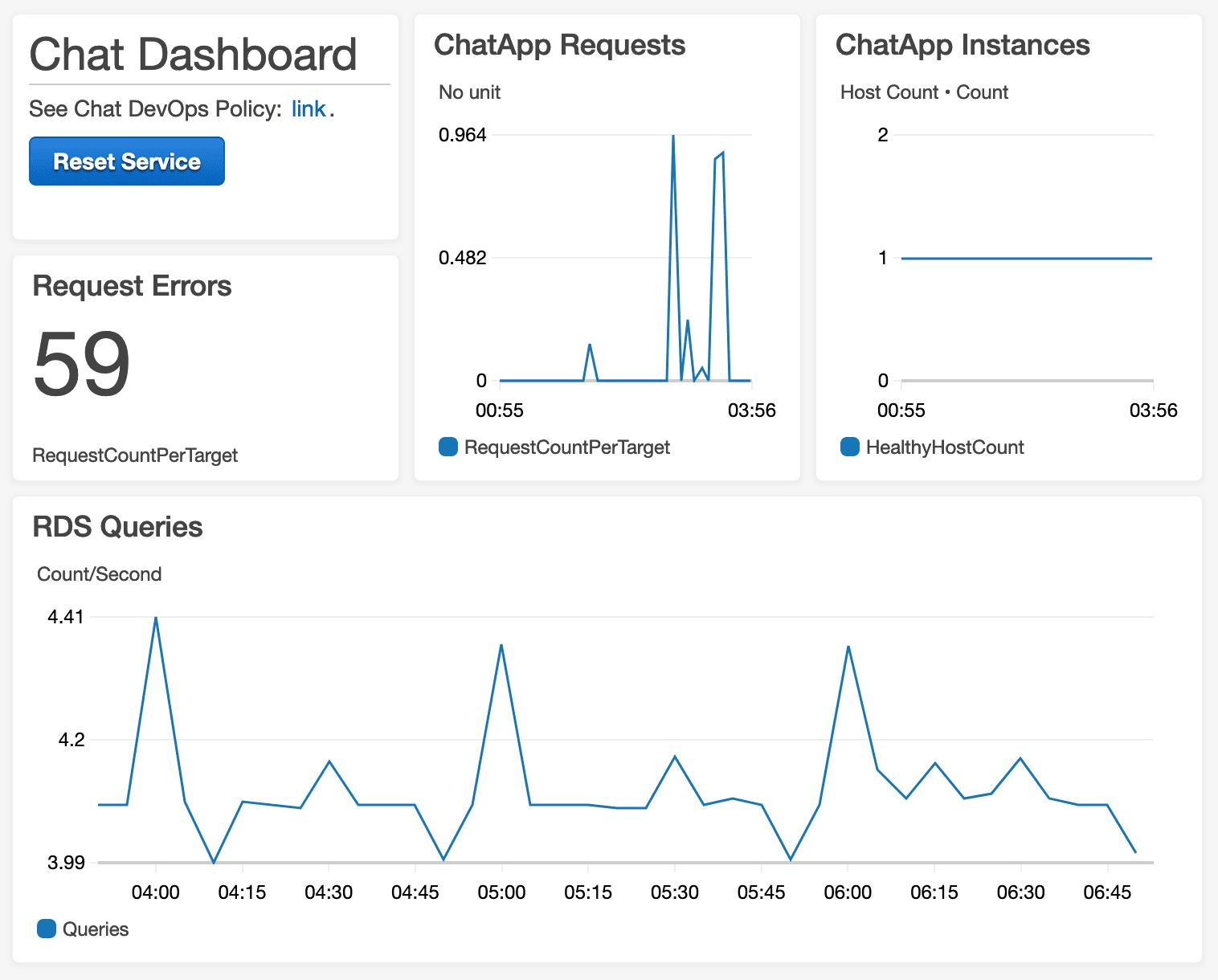 CloudWatch Dashboards | SenseDeep