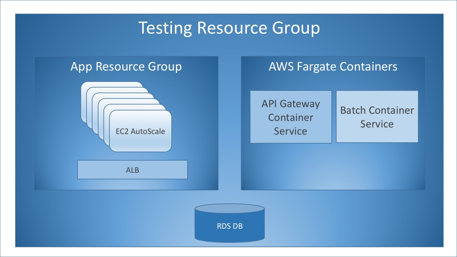 PowerDown AWS resource group